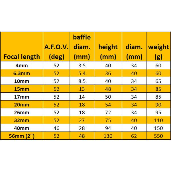 Omegon Oculaire Super Pl/össl 4 mm 1,25