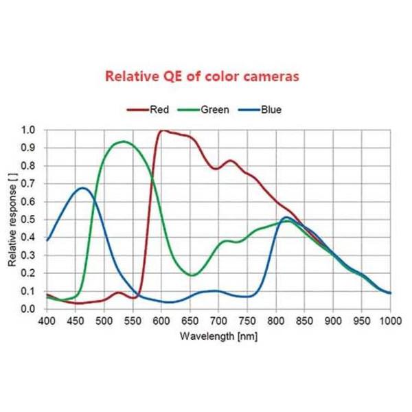 ASI385MC 2,12MP Sensor ZWO ASi 385 MC USB 3.0 Color CMOS Kamera