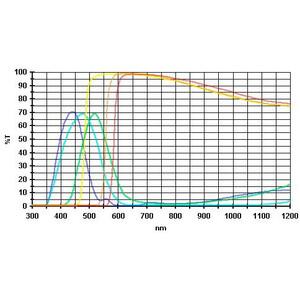Baader Filtro Set filtri oculari  2'' - 6 colori (lavorati piano-paralleli)