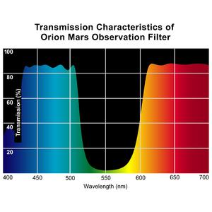 Orion Filtro Marte 1,25''