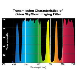 Orion Filters SkyGlow Imaging Filter 2''