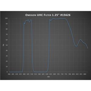"""Omegon UHC Filter, 1.25"""""""