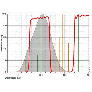 Astronomik Filtro CLS de 31mm con montura