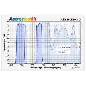 Astronomik Filter CLS CCD 50x50mm ungefasst