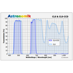 Astronomik Filtro CLS CCD 31 mm con montatura