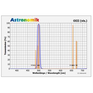 "Astronomik Filters 2"" OIII filter"