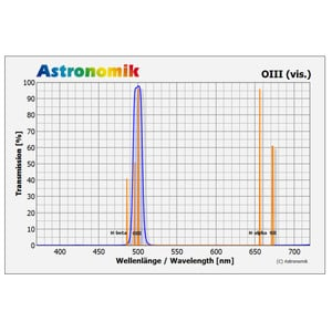 "Astronomik OIII Filter 2"""