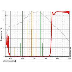 Astronomik Filtro IR-Pass ProPlanet 742 EOS Clip XL