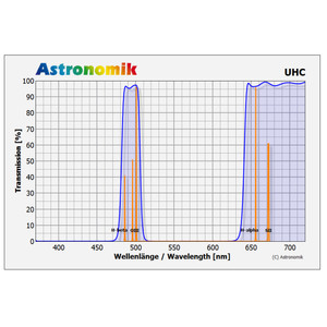 Astronomik Filtro UHC 50 mm con montatura