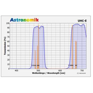 Astronomik Filtro UHC-E, Sony Alpha, clip