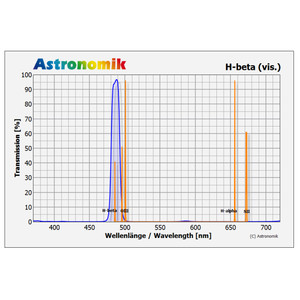 "Astronomik Filtro H-Beta 2"""