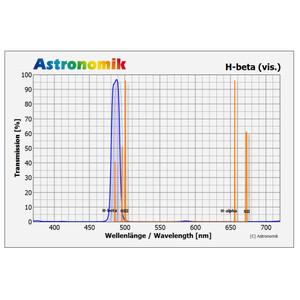 Astronomik Filtro H-beta 1.25''