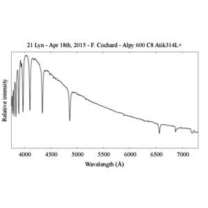 Spectroscope Shelyak Alpy 600