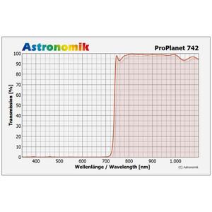 """Astronomik Filtro IR-pass ProPlanet 742, 2"""""""