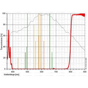 Astronomik Filtro de paso de IR ProPlanet 807, T2