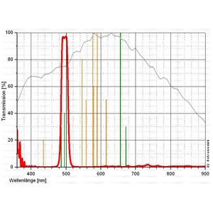 Astronomik Filtro OIII CCD Filter, T2