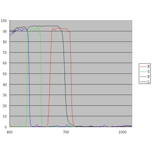 "ZWO Filtro Set filtri LRGB, 1,25"""