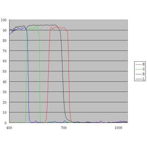 "ZWO Set filtri LRGB, 1,25"""