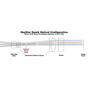 DayStar Filtre protubérances H-Alpha QUARK