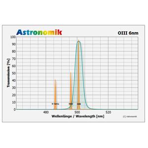 Astronomik Filter OIII 6nm CCD ungefasst 27mm