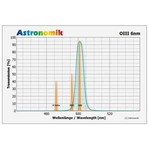 """Astronomik Filters OIII 6nm CCD 1.25"""""""