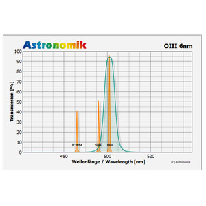 Astronomik Filtro OIII 6nm CCD 50x50mm ungefasst