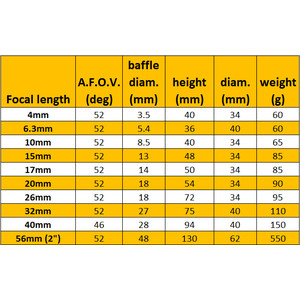 Omegon - Oculaire Super-Plössl 20 mm, coulant 31,75 mm