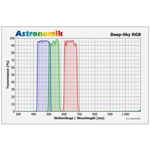 Astronomik DeepSky RGB filter set, 36mm, unmounted