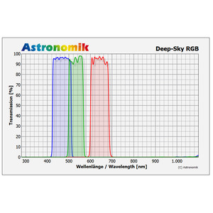 Astronomik Filtro DeepSky set filtri RGB 27 mm senza montatura