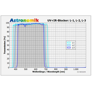 Astronomik Filters Luminanz L-3 UV-IR blocking filter, 50mm