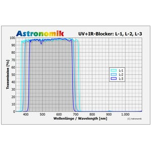 Astronomik Filtro de luminancia con bloqueo de UV e IR L-2, 31mm