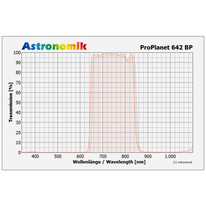 Astronomik Filtro passa IR ProPlanet 642 BP 36 mm