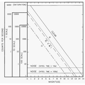 Optec Fotometro SSP-3 stato solido, generation 2