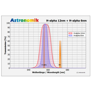 Astronomik Filtro H-alfa 6 nm CCD montatura T2