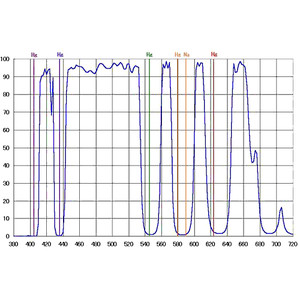 """IDAS Filtro Cambiador para nebulosas, LPS-D1, 1,25"""""""