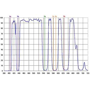 "IDAS Light Pollution Suppression Filters LPS-D1-48 2"""