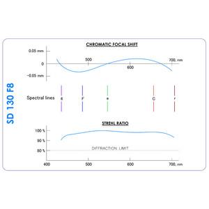 Agema Optics Rifrattore Apocromatico AP 130/1040 SD 130 F8 OTA