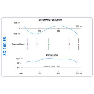 Agema Optics Rifrattore Apocromatico AP 150/1200 SD 150 F8 OTA