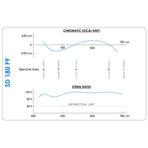 Agema Optics Rifrattore Apocromatico AP 180/1620 SD 180 F9 OTA