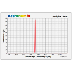 Astronomik H-alpha 12nm CCD Clip-Filter Sony alpha