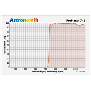 Astronomik Filtro ProPlanet 742 36mm
