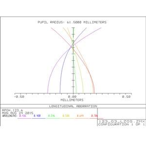 """APM Rifrattore Apocromatico AP 123/738 LZOS 2,5"""" ZTA OTA"""