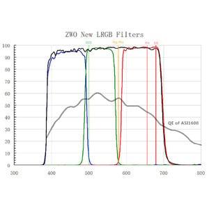ZWO Filtro Set filtri LRGB 31 mm senza montatura