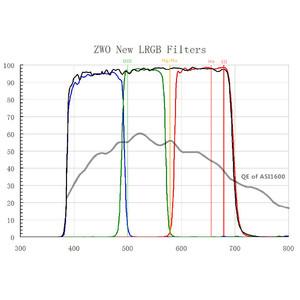 ZWO Jeu de filtres LRVB 31mm non montés