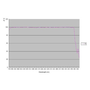 TS Optics Ritchey-Chretien RC 304/2432 Pro OTA