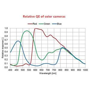 Caméra ZWO ASI 385 MC Color