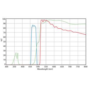 Euromex set filtri, eccitazione con luce blu (senza DX.9749), DX.9745-6 (Delphi-X)