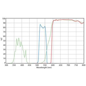 Euromex set filtri, eccitazione luce verde (senza DX.9749), DX.9746-6 (Delphi-X)
