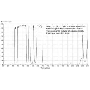 """IDAS Filtro Cambiador para nebulosas, LPS-P2, 2"""""""