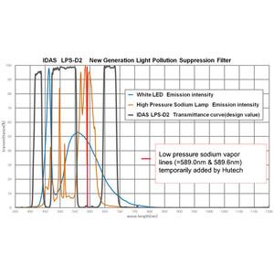 IDAS filtro nebulare LPS-D2 per Canon EOS APS-C